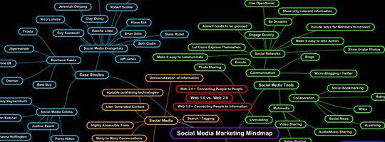 Social Media Mindmap