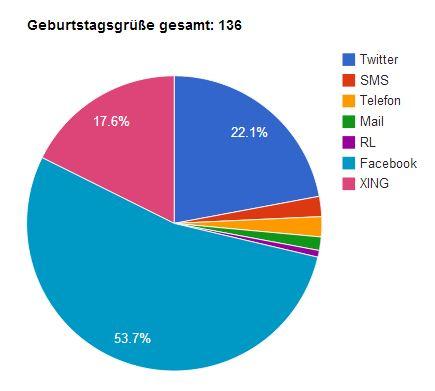 Geburtstagsgruß - Statistik